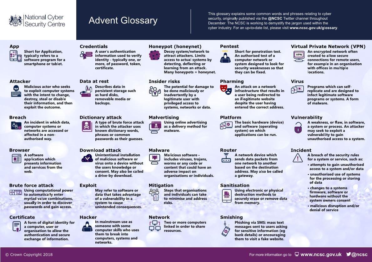 cyber Glossary