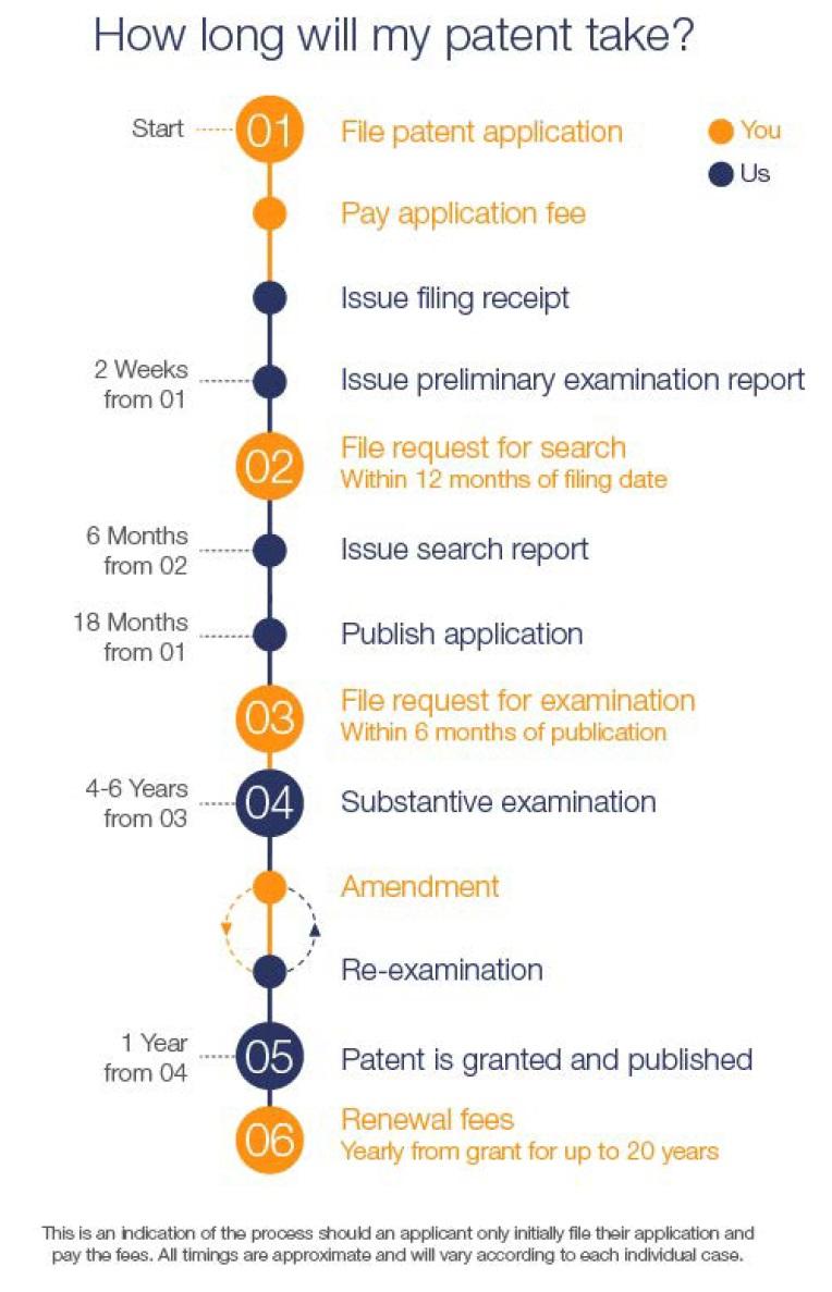 Patent timeline