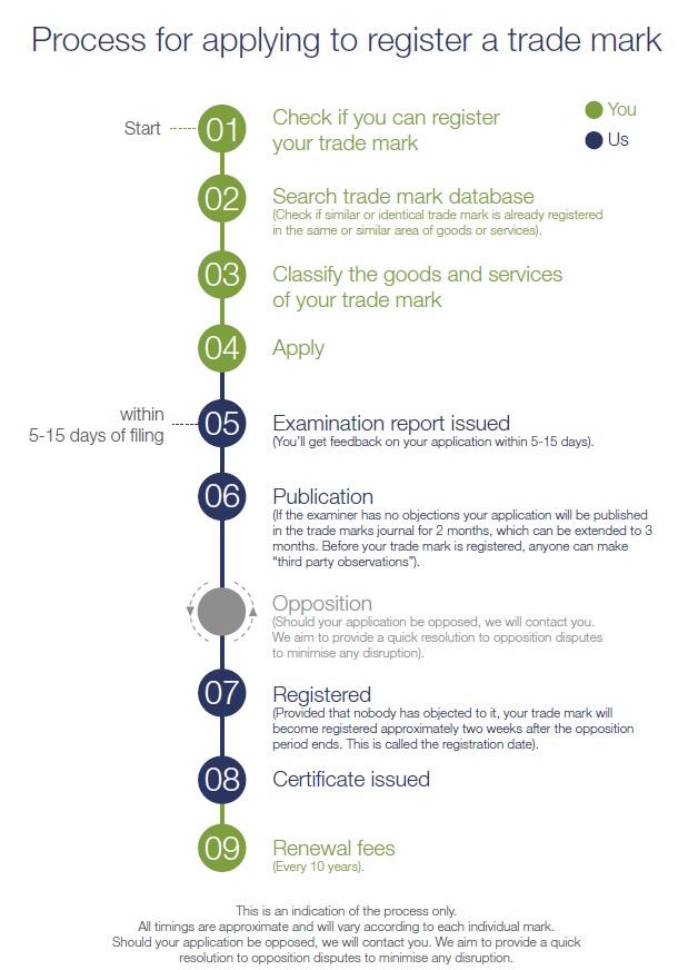 Trademark timeline